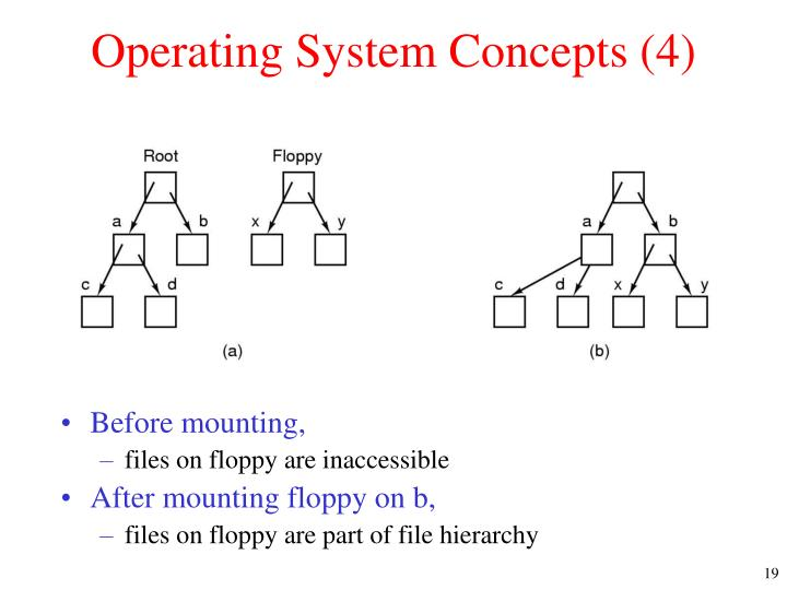Operating System Concepts (4)