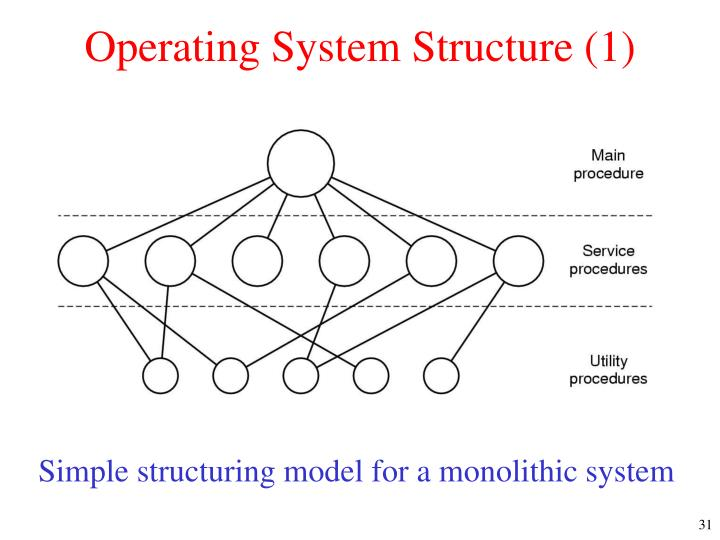 Operating System Structure (1)