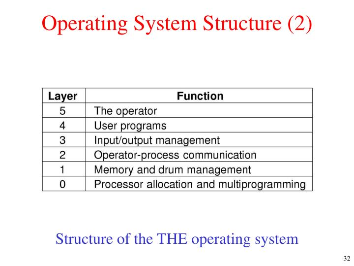 Operating System Structure (2)