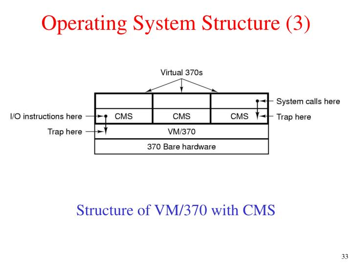 Operating System Structure (3)