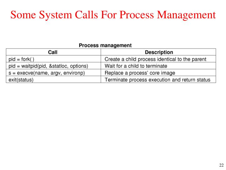 Some System Calls For Process Management
