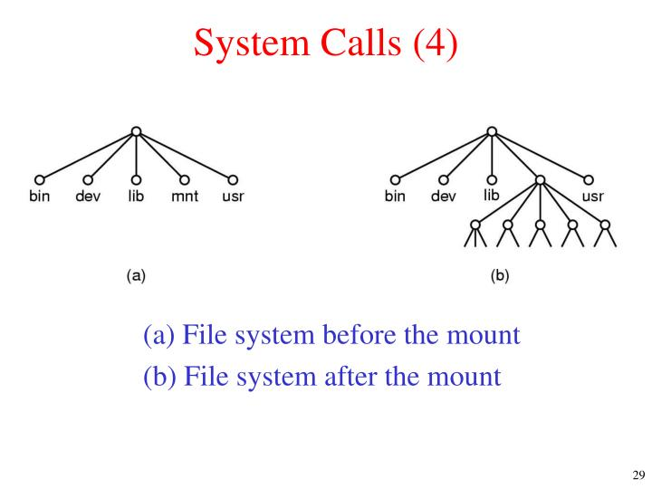 System Calls (4)
