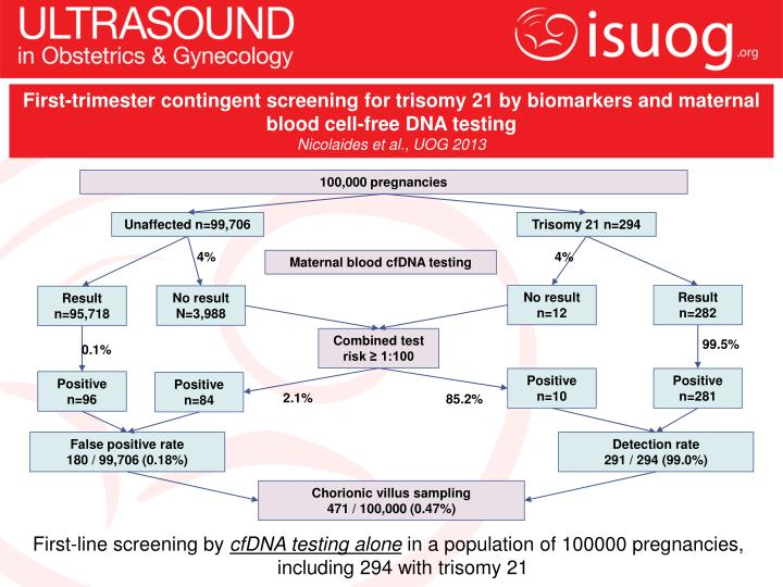 First-trimester contingent screening for trisomy 21 by biomarkers and maternal blood cell-free DNA testing