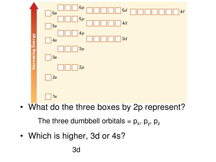 What do the three boxes by 2p represent?