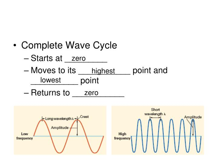 Complete Wave Cycle