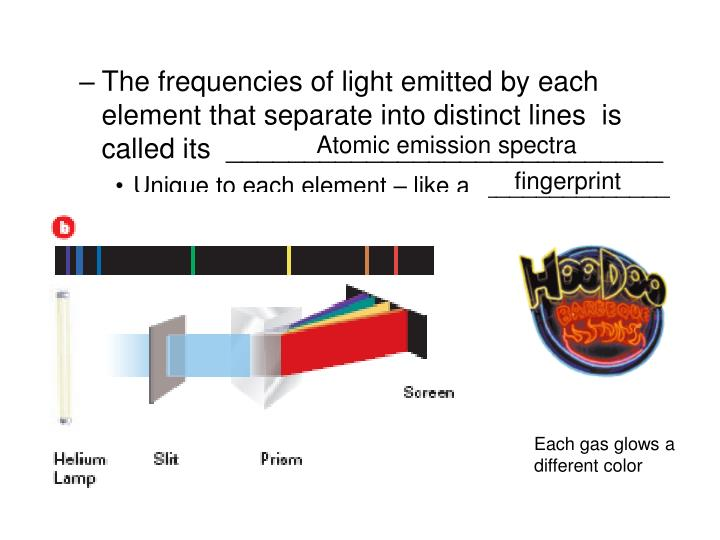 The frequencies of light emitted by each element that separate into distinct lines  is called its  ____________________________