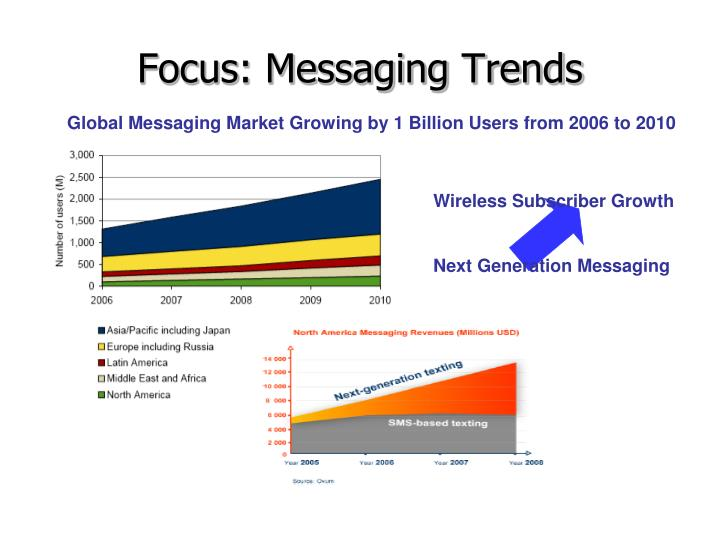 Focus: Messaging Trends