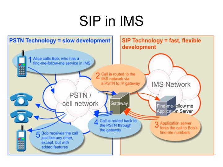 SIP in IMS