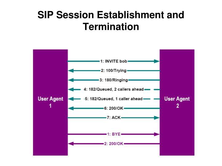 SIP Session Establishment and Termination