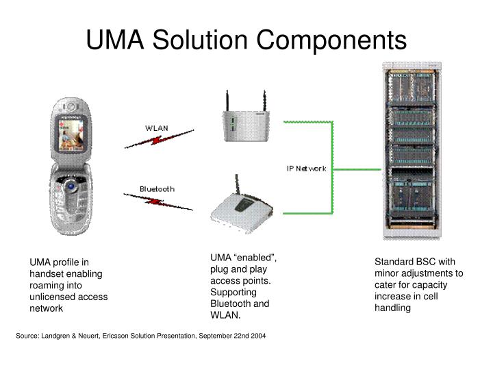 UMA Solution Components