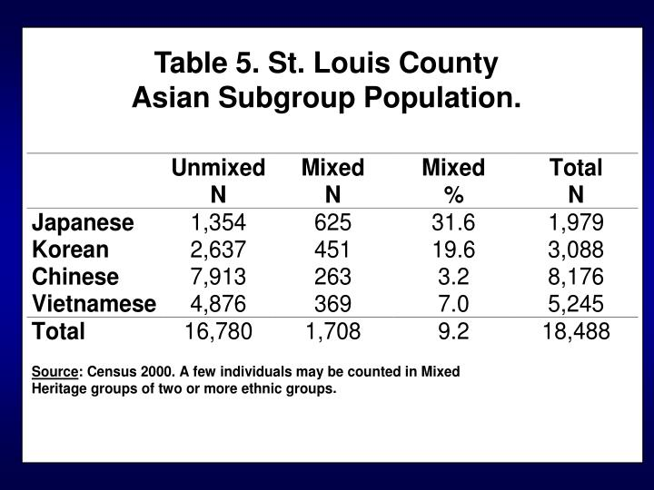 Table 5. St. Louis County Asian Subgroup Population.