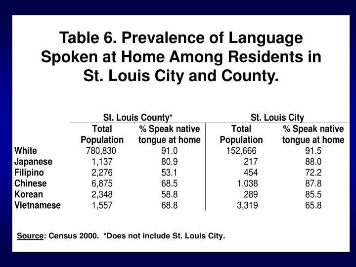 Table 6. Prevalence of Language Spoken at Home Among Residents in St. Louis City and County.