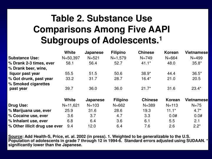 Table 2. Substance Use