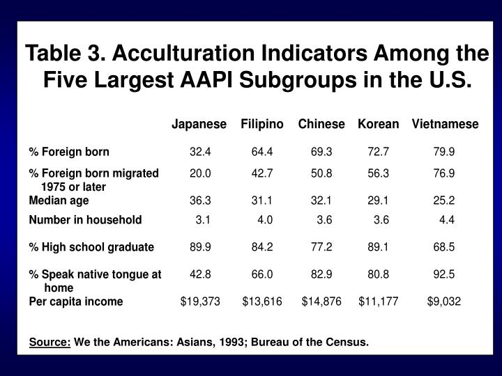 Table 3. Acculturation Indicators Among the Five Largest AAPI Subgroups in the U.S.