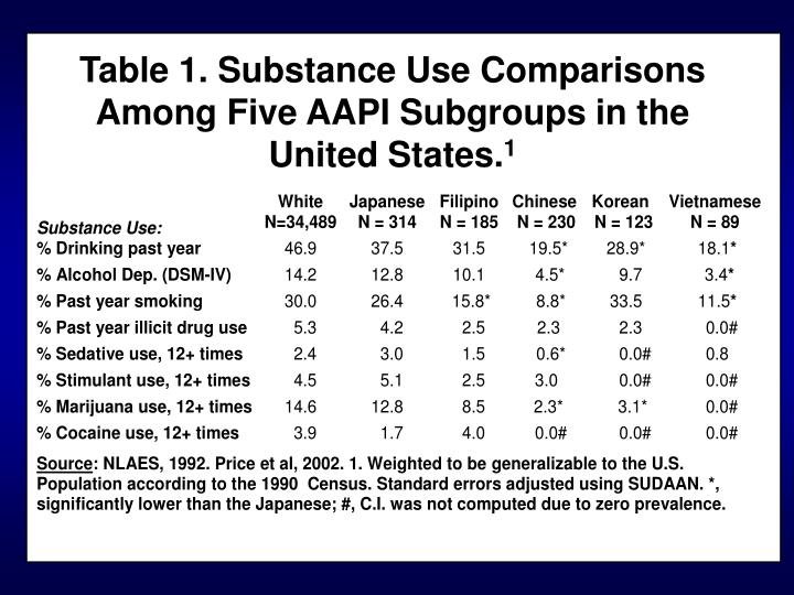Table 1. Substance Use Comparisons Among Five AAPI Subgroups in the United States.
