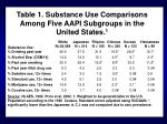 table 1 substance use comparisons among five aapi subgroups in the united states 1