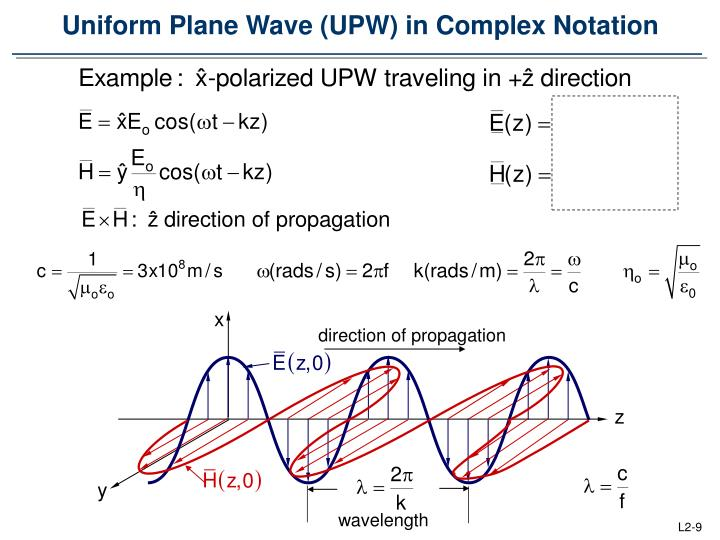 Uniform Plane Wave (UPW) in Complex Notation