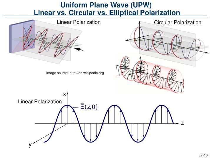 Uniform Plane Wave (UPW)