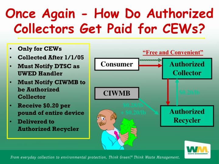 Once Again - How Do Authorized Collectors Get Paid for CEWs?