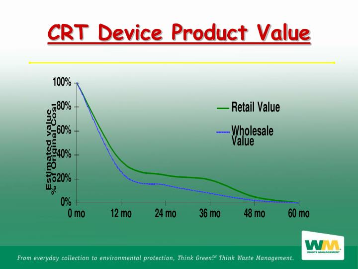 CRT Device Product Value