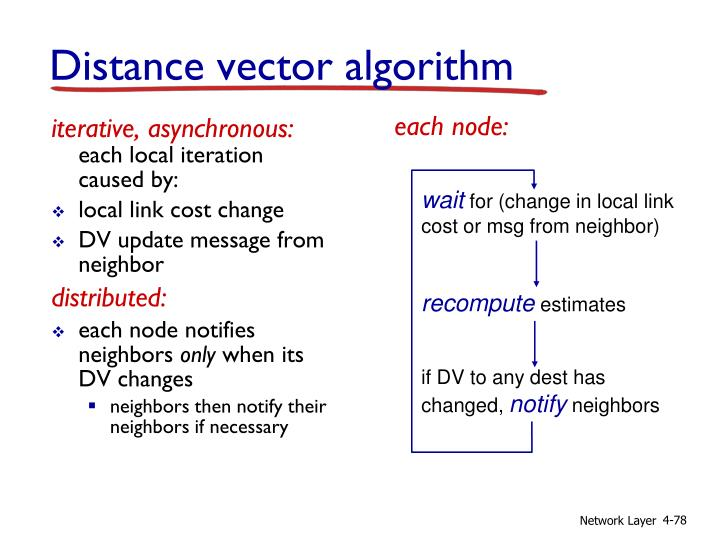 iterative, asynchronous: