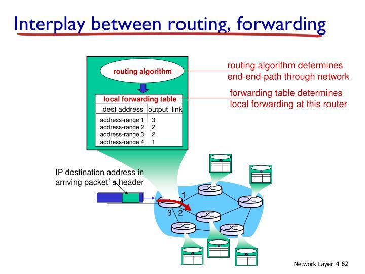 routing algorithm determines