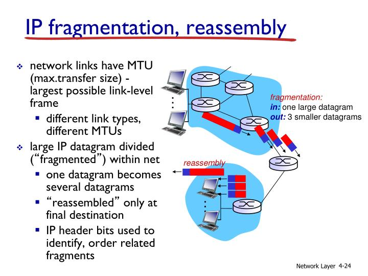network links have MTU (max.transfer size) - largest possible link-level frame
