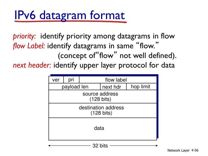 IPv6 datagram format
