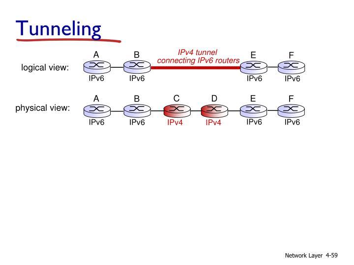 IPv4 tunnel
