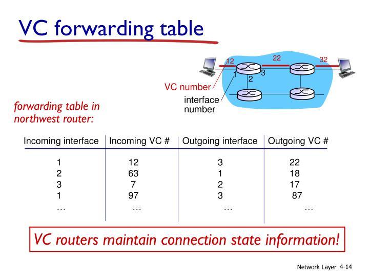 VC forwarding table