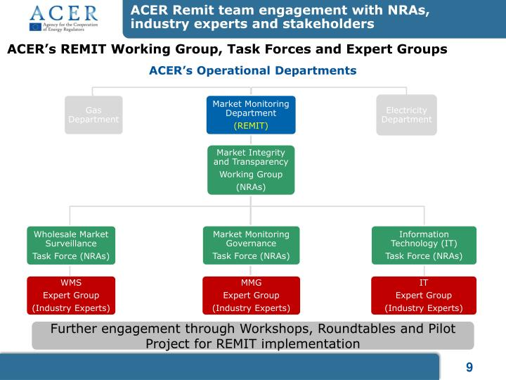 ACER Remit team engagement with NRAs,