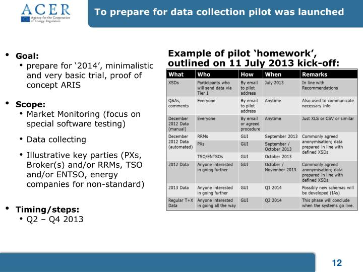 To prepare for data collection pilot was launched