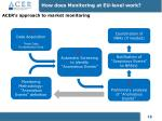 how does monitoring at eu level work