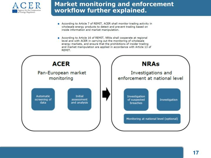 Market monitoring and