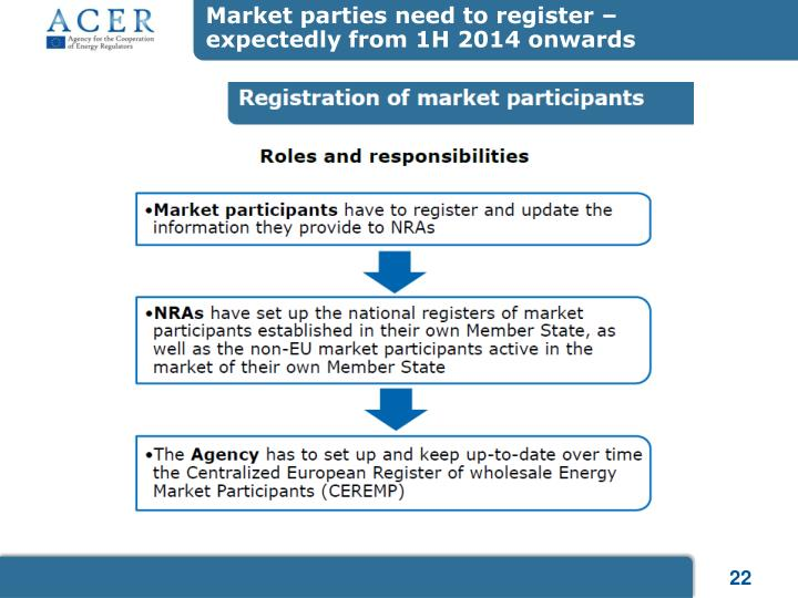 Market parties need to register –