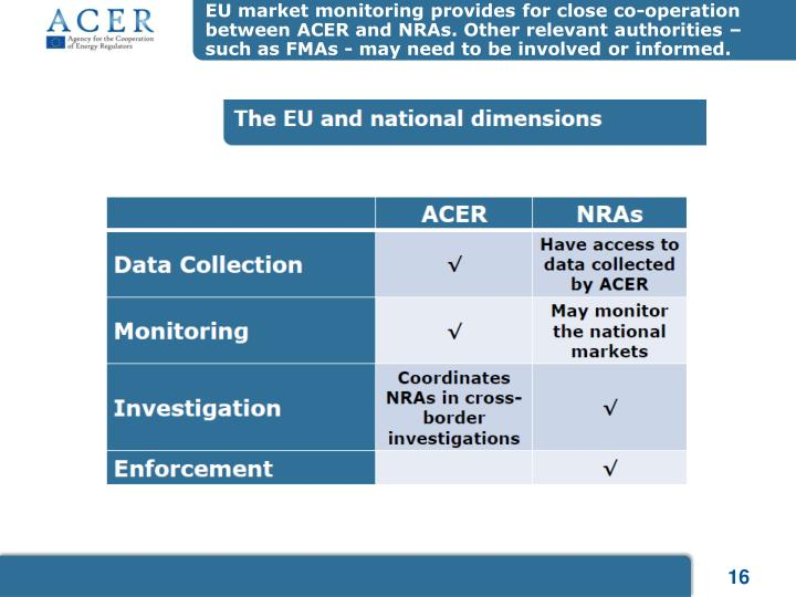 EU market monitoring provides for close co-operation between ACER and NRAs. Other relevant authorities