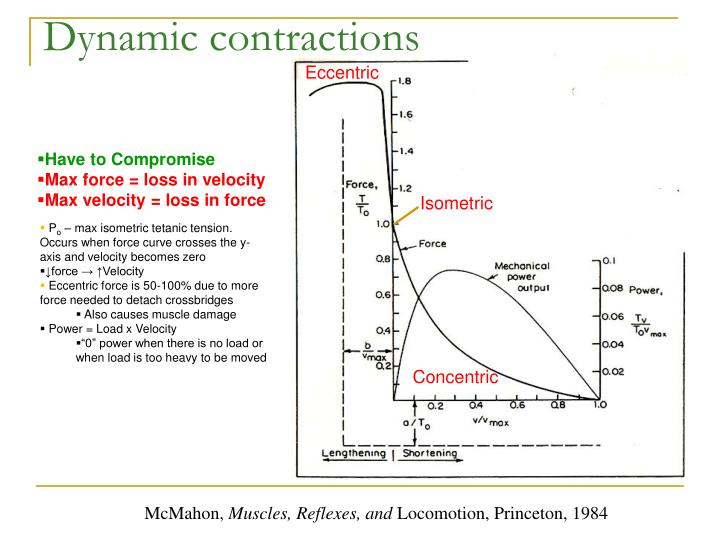 Dynamic contractions