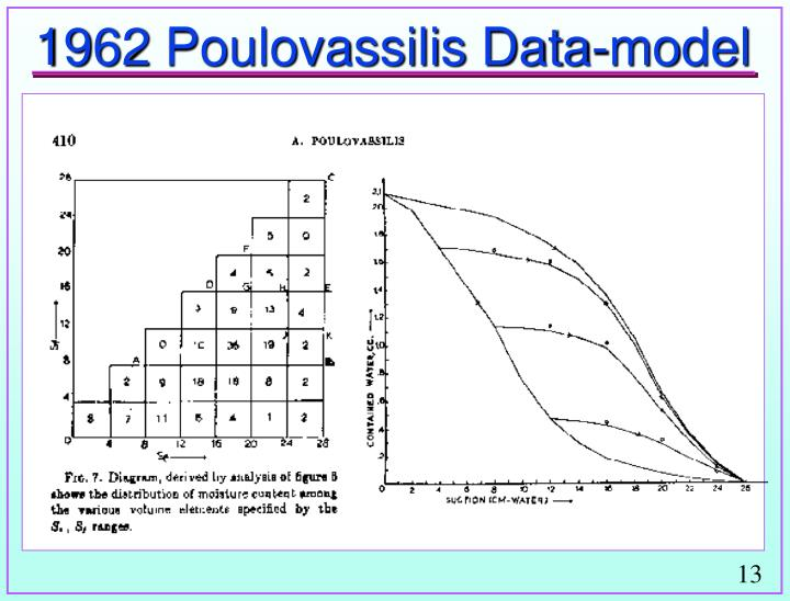 1962 Poulovassilis Data-model