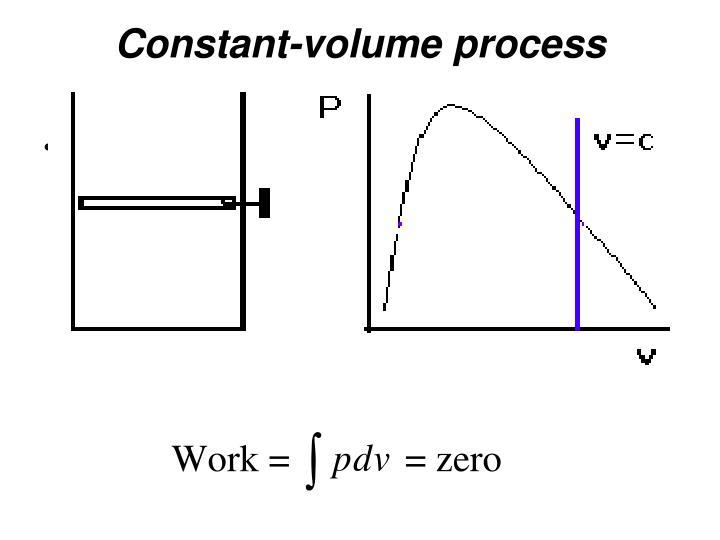 Constant-volume process