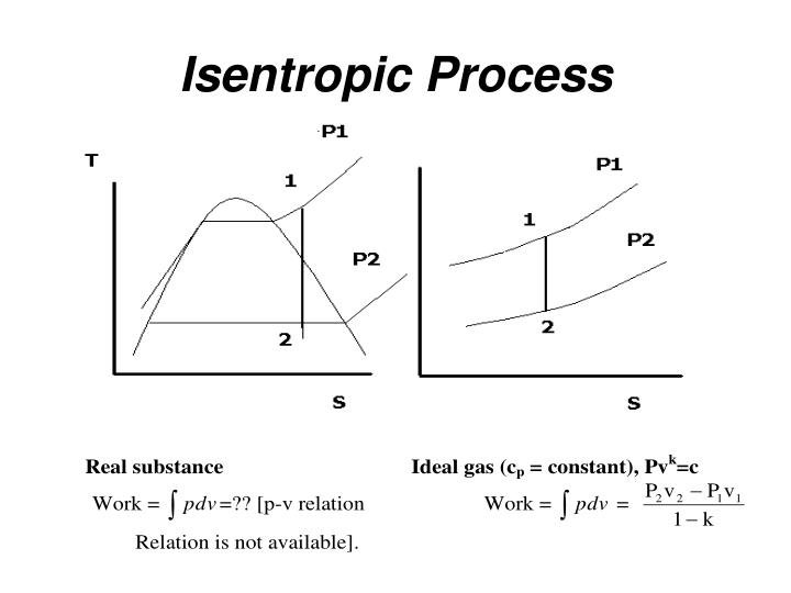 Isentropic Process