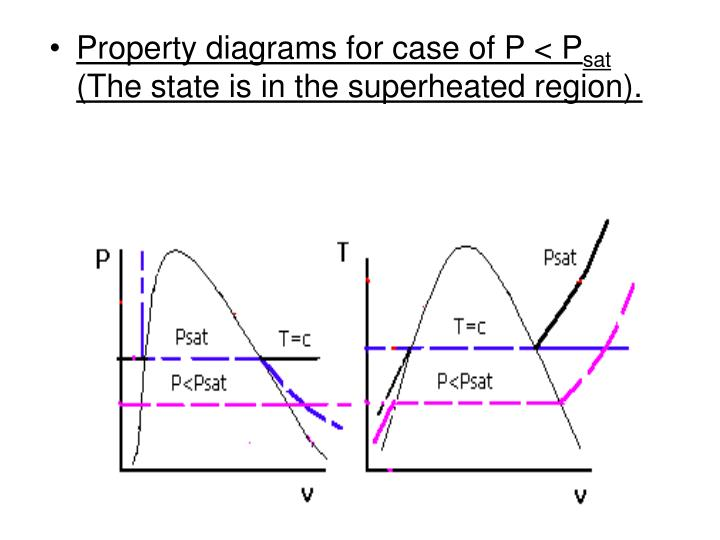 Property diagrams for case of P < P