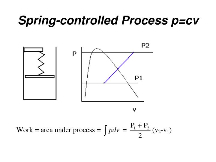 Spring-controlled Process p=cv