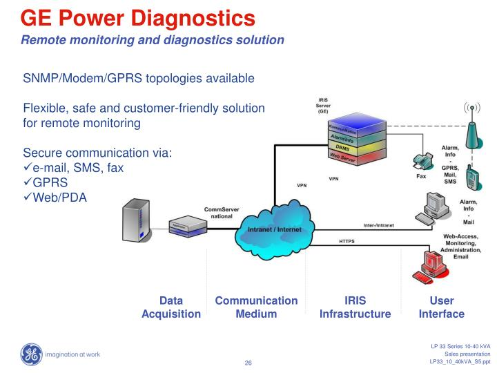 GE Power Diagnostics