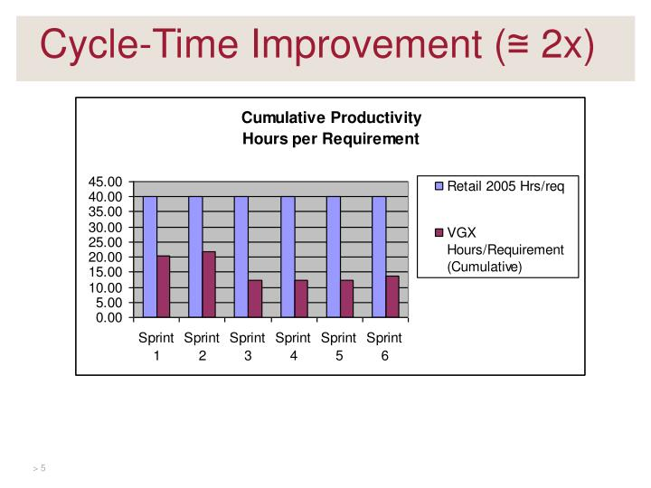 Cycle-Time Improvement (