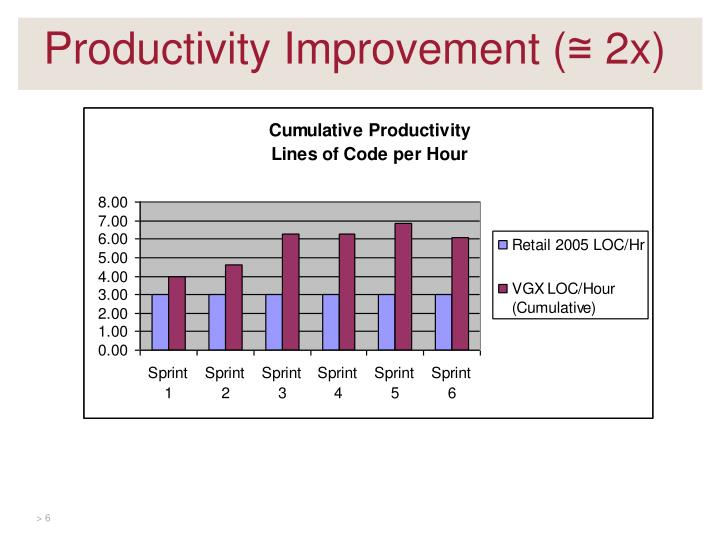 Productivity Improvement (