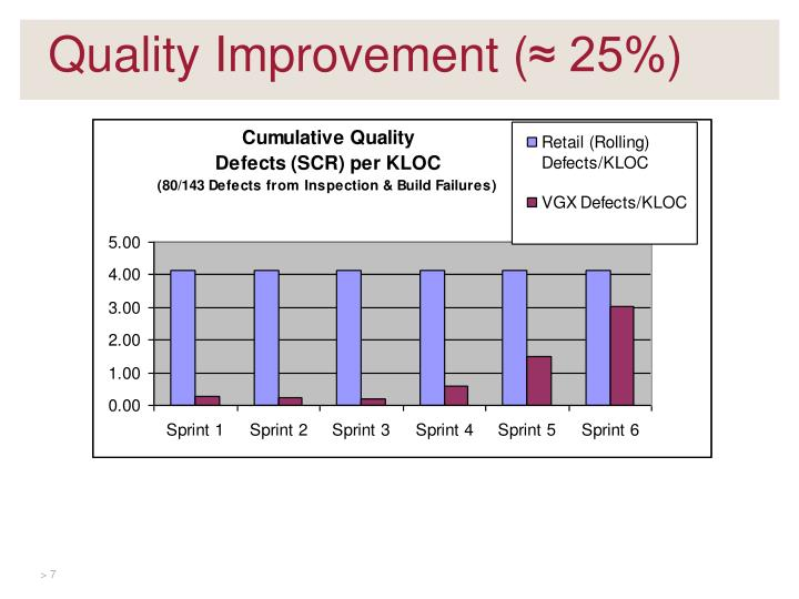 Quality Improvement (