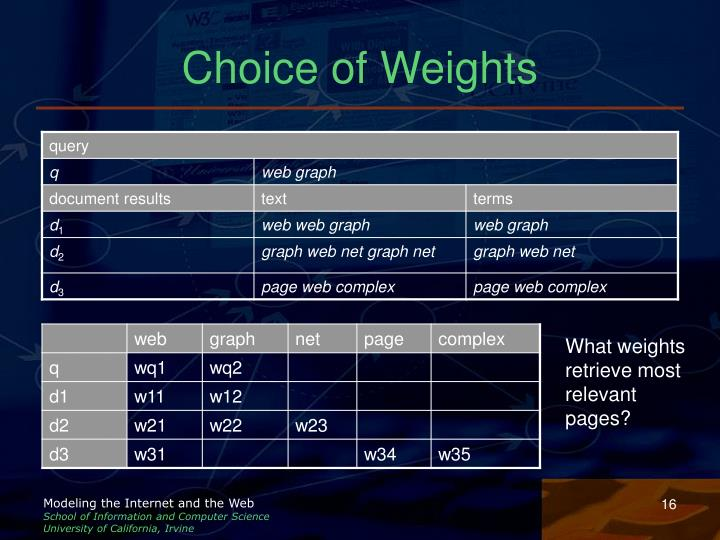 Choice of Weights