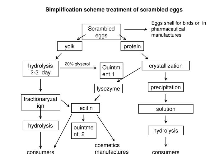 Simplification scheme treatment of scrambled eggs