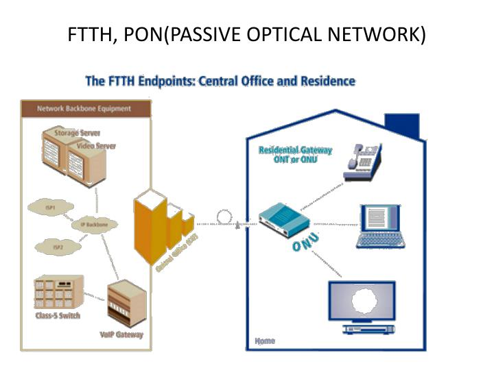 FTTH, PON(PASSIVE OPTICAL NETWORK)