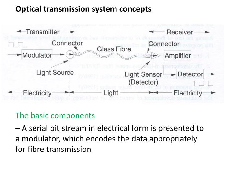 Optical transmission system concepts